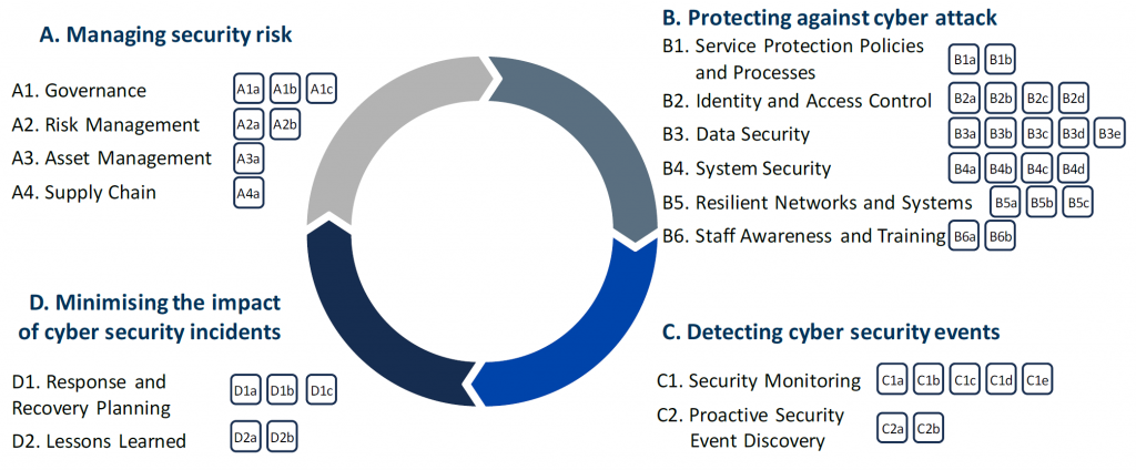 The Cyber Assessment Framework