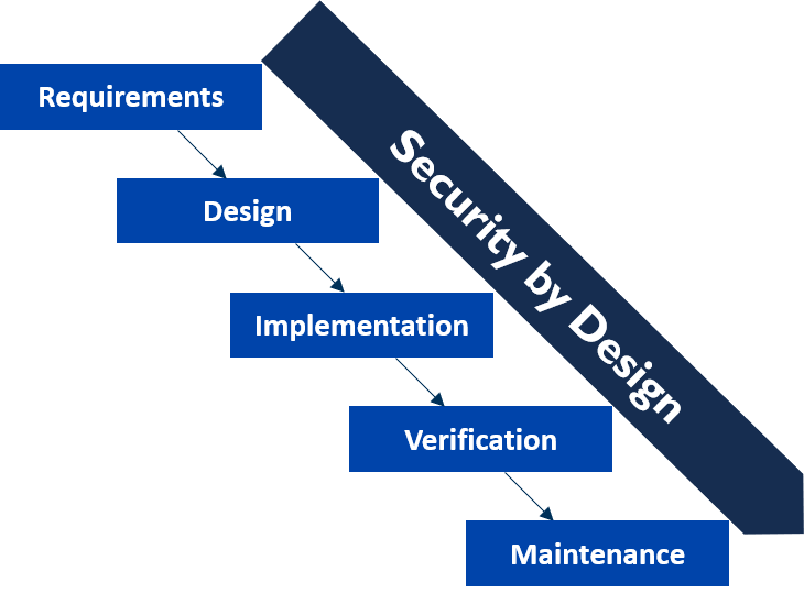 Security by Design / DevSecOps for IoT